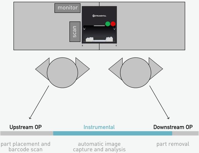 Operator Neutral Diagram